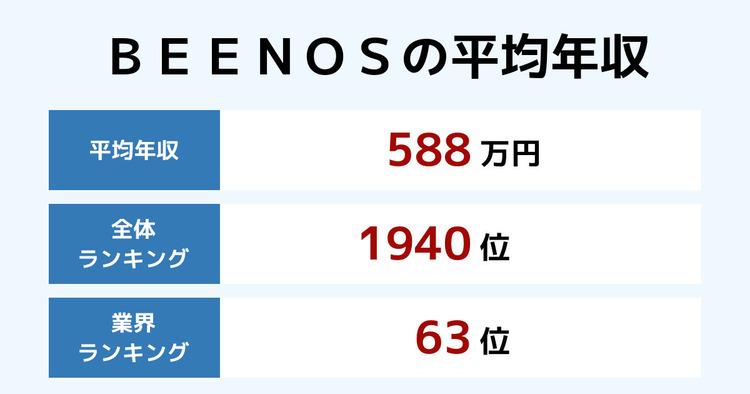 BEENOSの平均年収