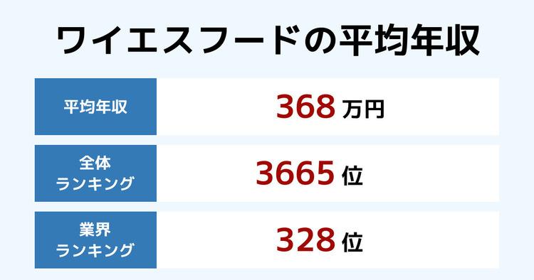 ワイエスフードの平均年収