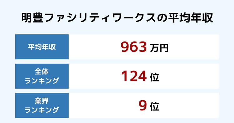 明豊ファシリティワークスの平均年収