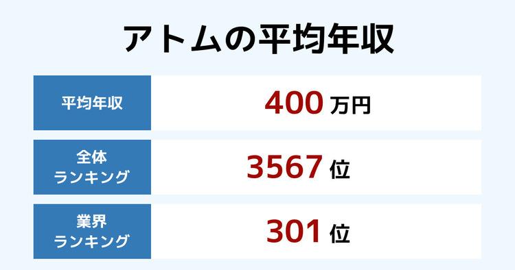 アトムの平均年収