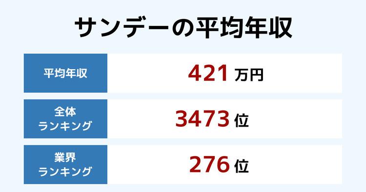 サンデーの平均年収