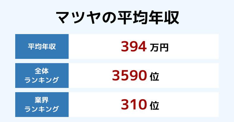 マツヤの平均年収