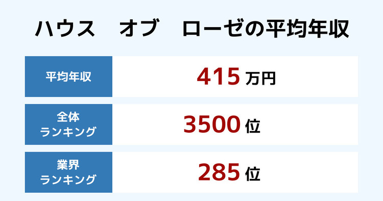 ハウス オブ ローゼの平均年収