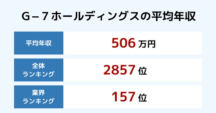 G−7ホールディングスの平均年収