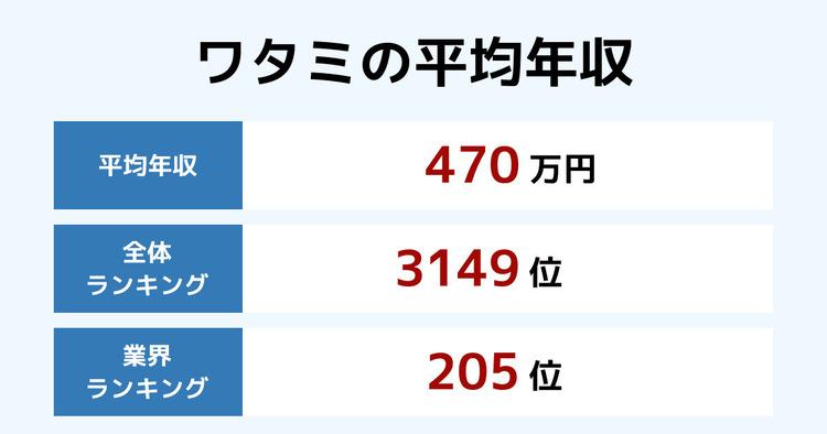 ワタミの平均年収