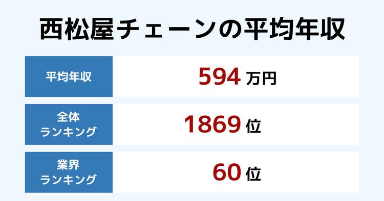 西松屋チェーンの平均年収
