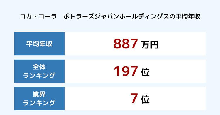 コカ・コーラ ボトラーズジャパンホールディングスの平均年収