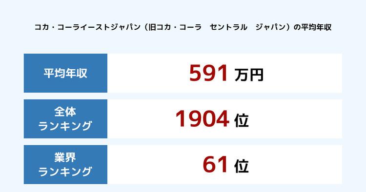 コカ・コーライーストジャパン(旧コカ・コーラ セントラル ジャパン)の平均年収