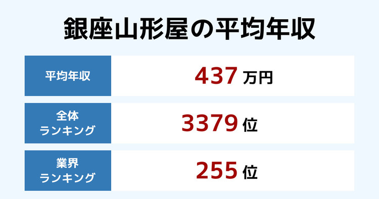 銀座山形屋の平均年収