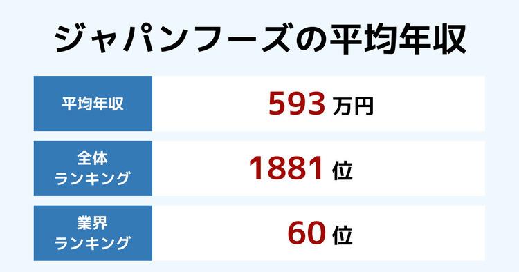 ジャパンフーズの平均年収