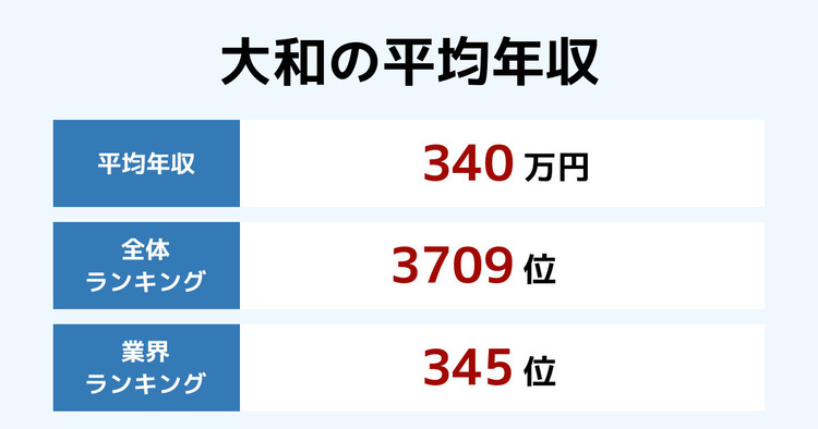 大和の平均年収