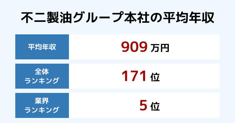 不二製油グループ本社の平均年収