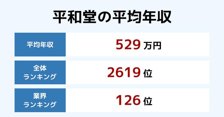 平和堂の平均年収