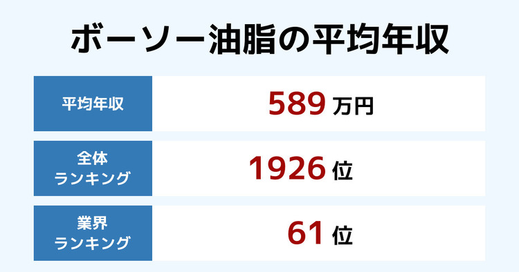 ボーソー油脂の平均年収