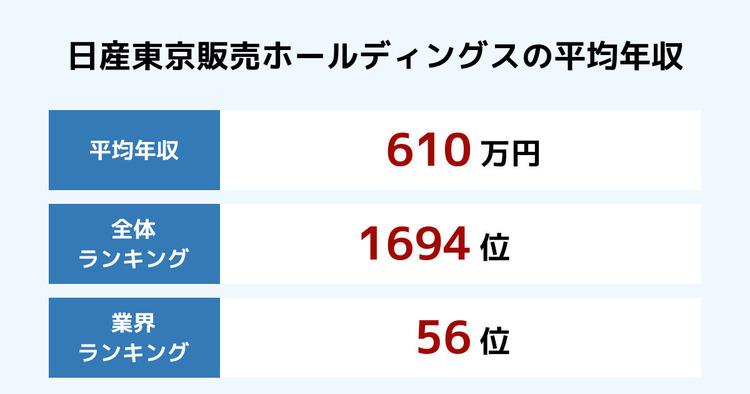 日産東京販売ホールディングスの平均年収