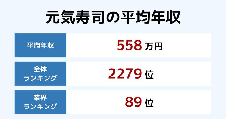 元気寿司の平均年収