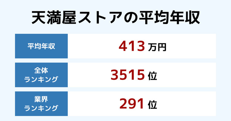 天満屋ストアの平均年収