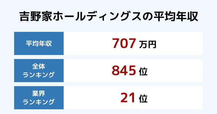吉野家ホールディングスの平均年収