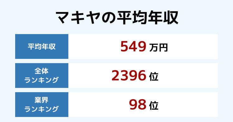 マキヤの平均年収