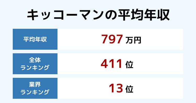 キッコーマンの平均年収