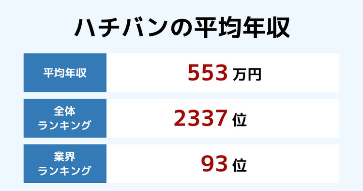 ハチバンの平均年収