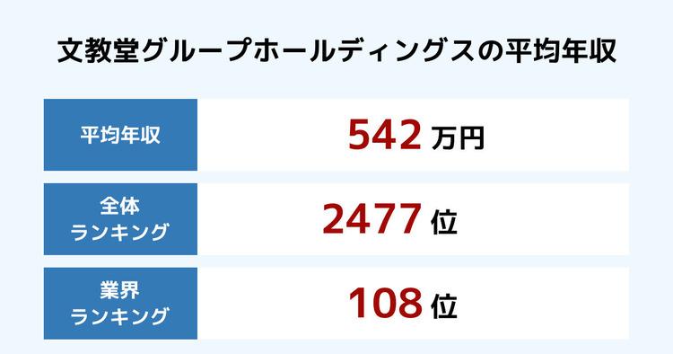 文教堂グループホールディングスの平均年収