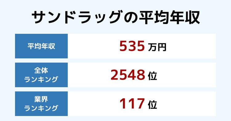 サンドラッグの平均年収