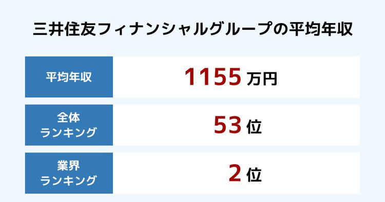 三井住友フィナンシャルグループの平均年収