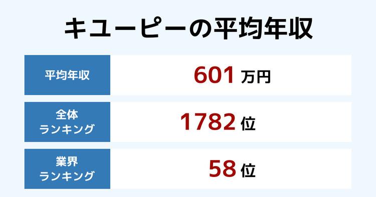 キユーピーの平均年収