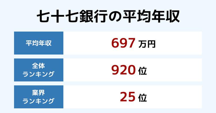 七十七銀行の平均年収