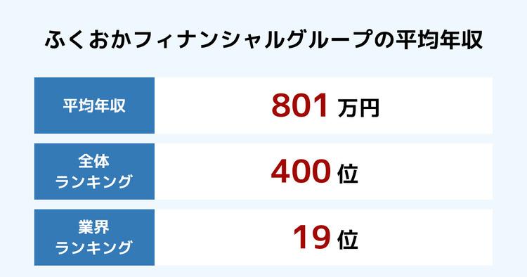 ふくおかフィナンシャルグループの平均年収