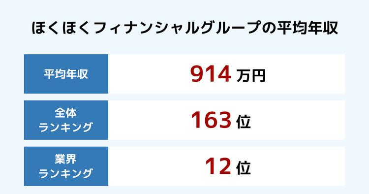 ほくほくフィナンシャルグループの平均年収