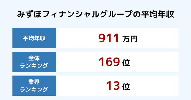 みずほフィナンシャルグループの平均年収