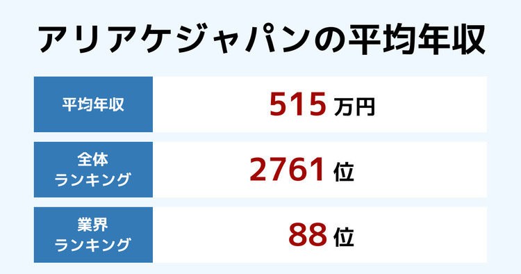 アリアケジャパンの平均年収