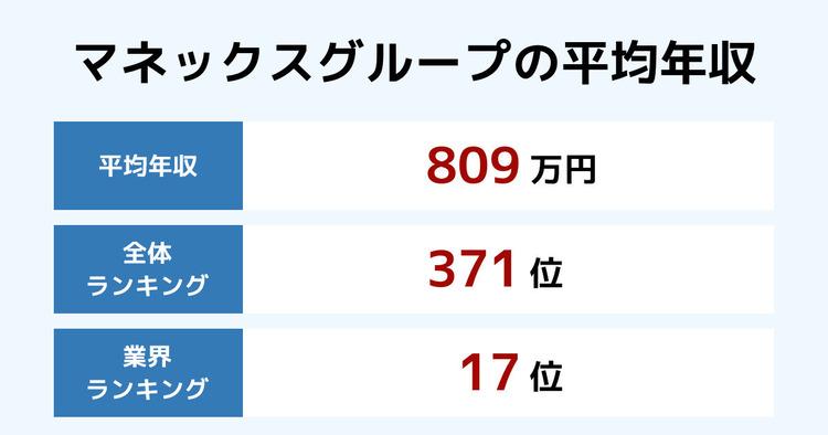マネックスグループの平均年収