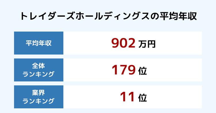 トレイダーズホールディングスの平均年収