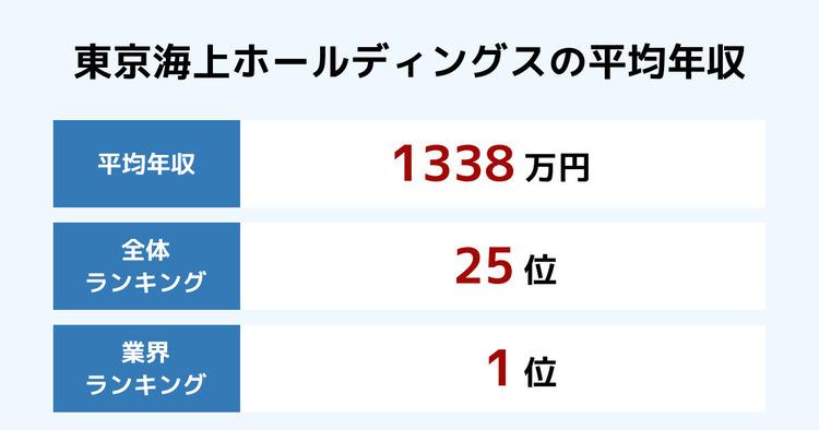 東京海上ホールディングスの平均年収