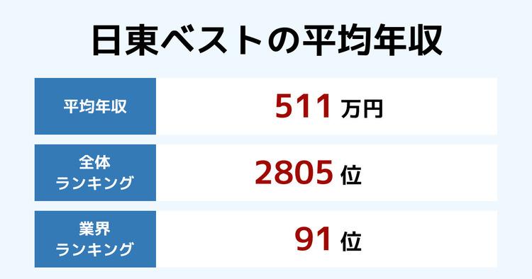 日東ベストの平均年収