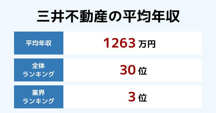 三井不動産の平均年収
