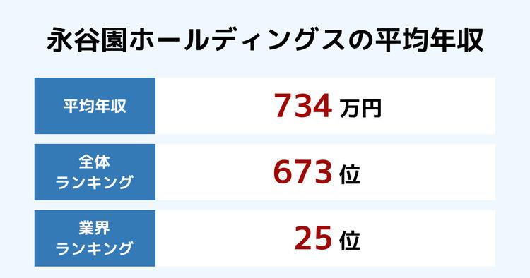 永谷園ホールディングスの平均年収