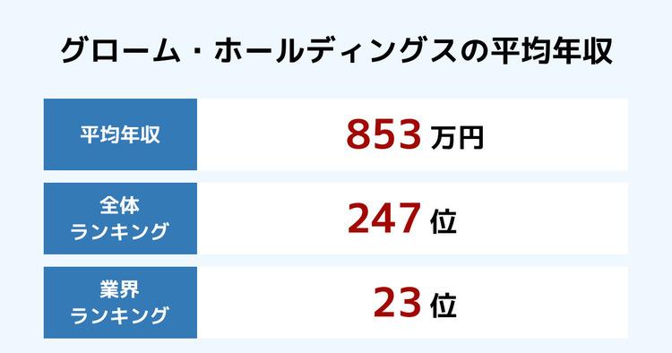 グローム・ホールディングスの平均年収