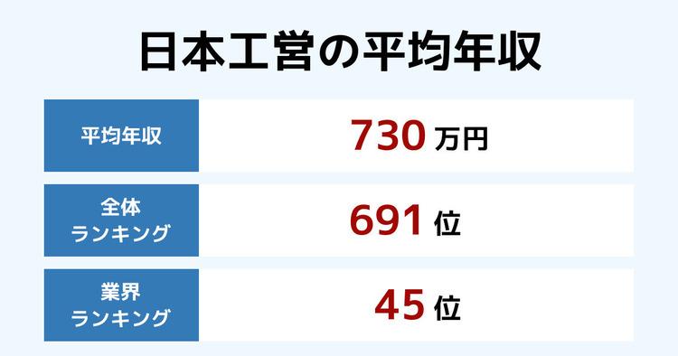 営 日本 年収 工