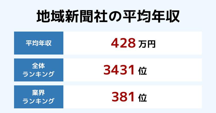 地域新聞社の平均年収