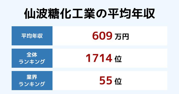 仙波糖化工業の平均年収