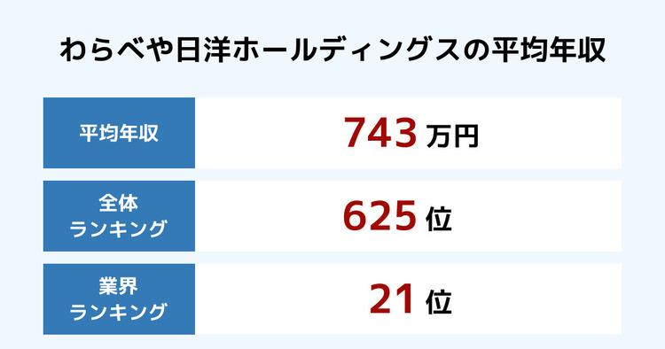 わらべや日洋ホールディングスの平均年収