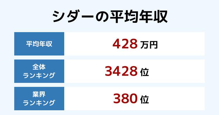 シダーの平均年収