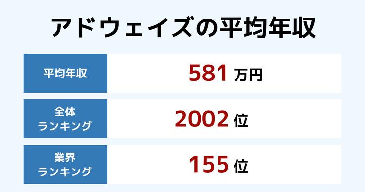 アドウェイズの平均年収