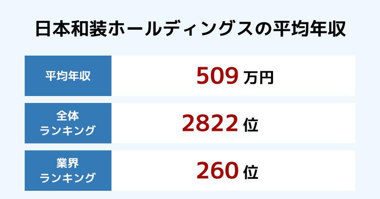 日本和装ホールディングスの平均年収