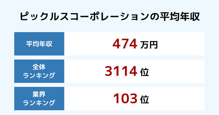 ピックルスコーポレーションの平均年収