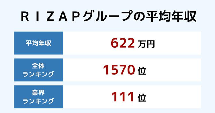 RIZAPグループの平均年収